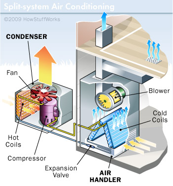 Image Result For Heating Unit For House
