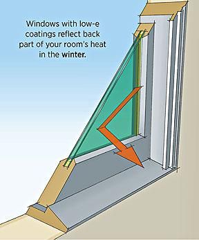 Window tips colorado energy for Best windows for cold climates