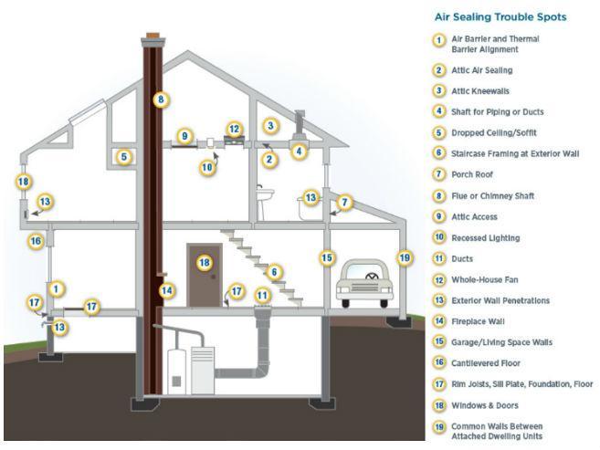 Properly Air Seal Your Home Colorado Energy